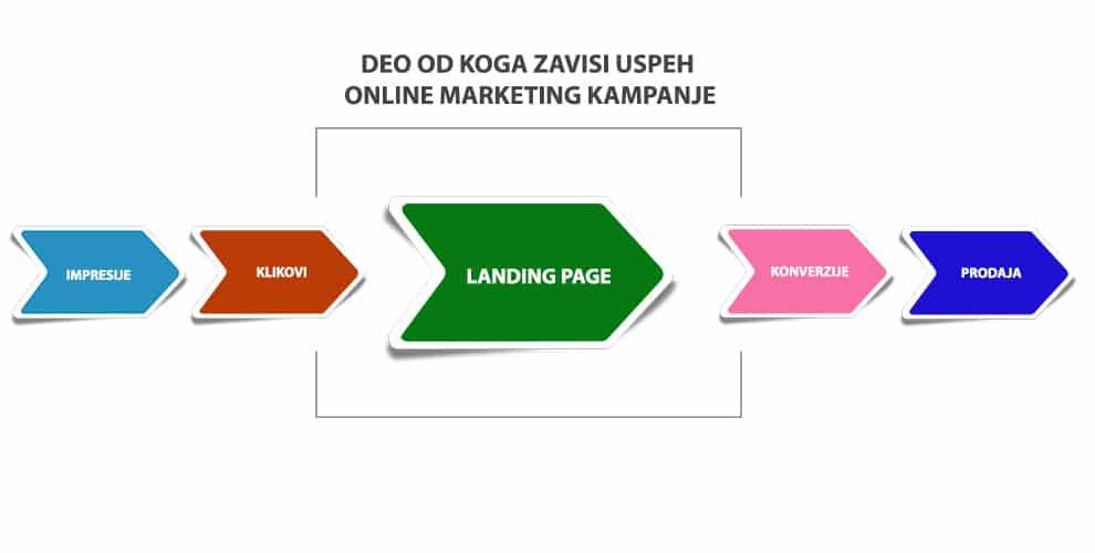 landing page vazni faktori