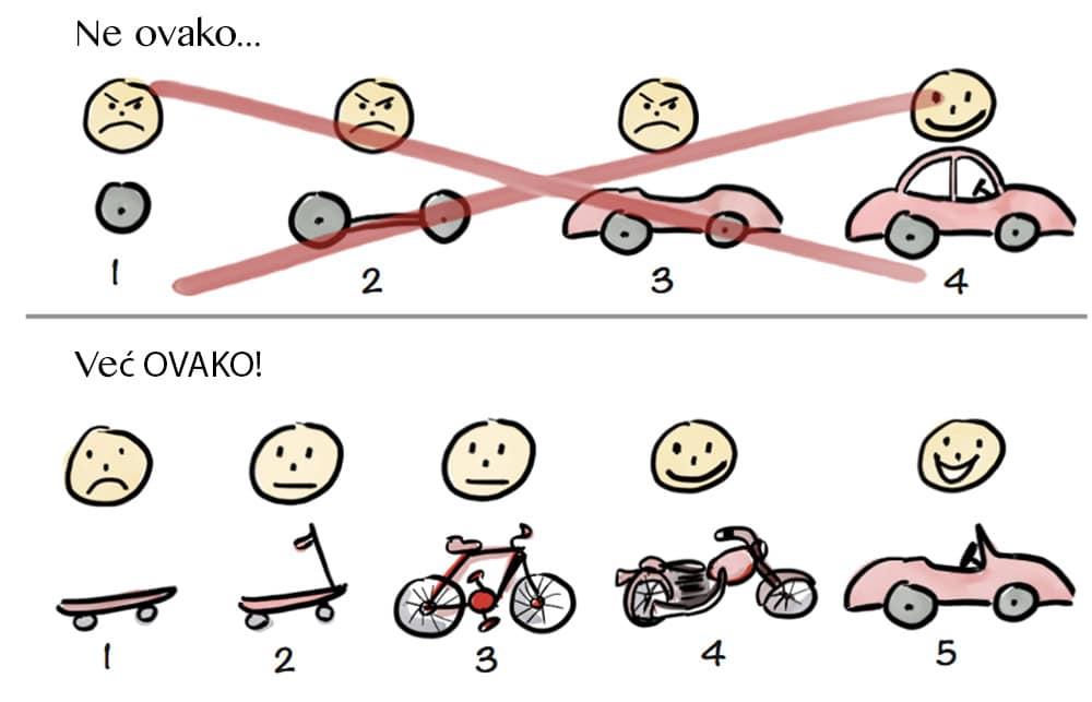ilustracija mvp metode za razvoj web aplikacija