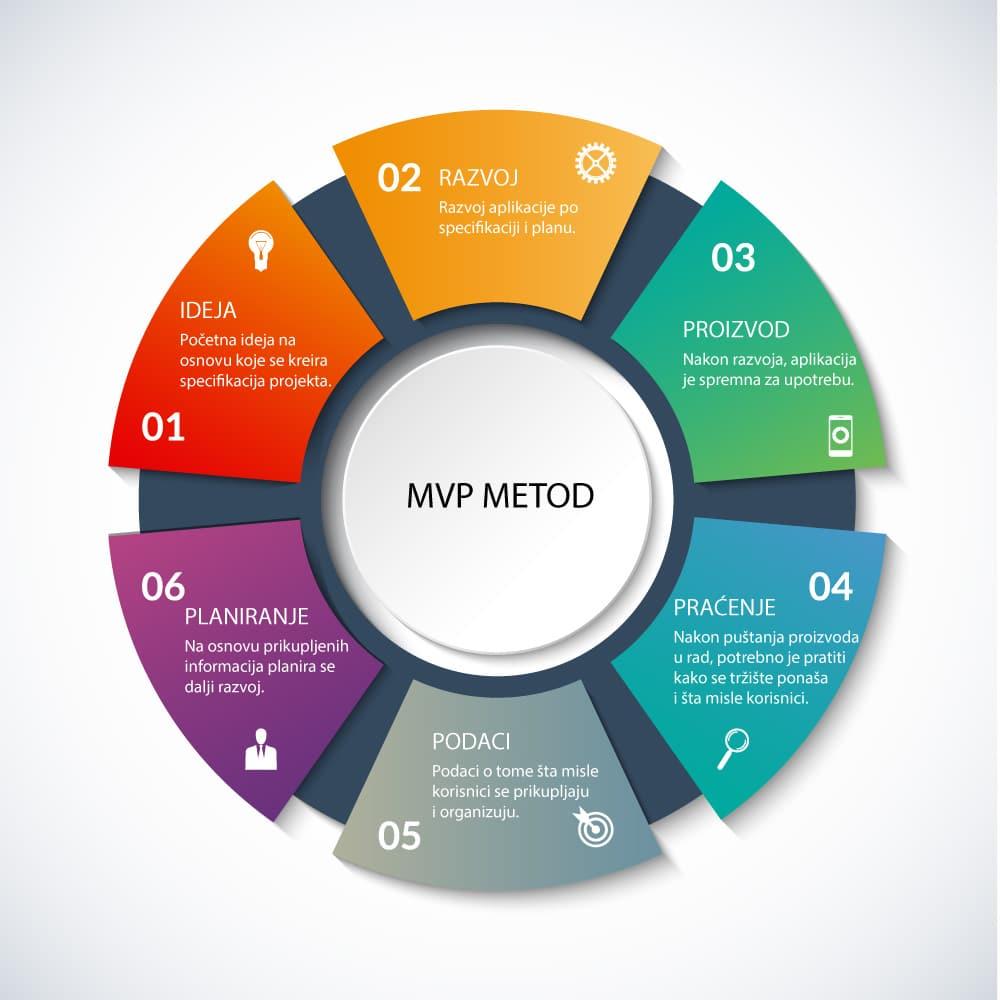 proces u razvoju mvp web aplikacija