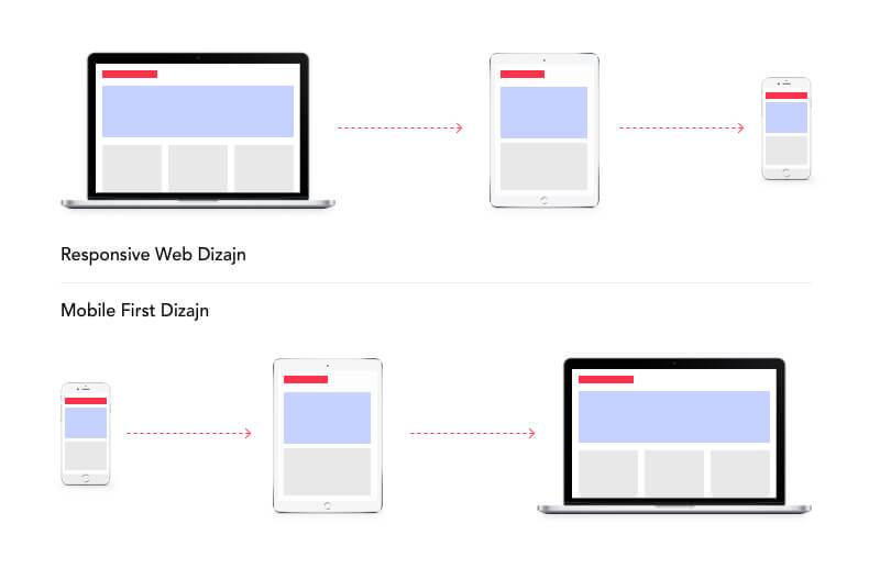 respozivan web dizajn vs mobile first web dizajn metod prvo mobilni