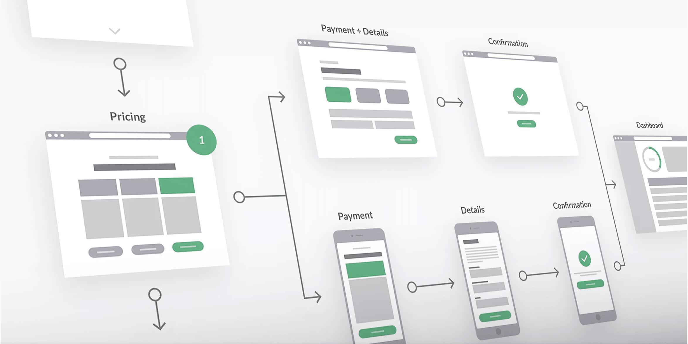 efikasan web dizajn vodi kupce ka cilju